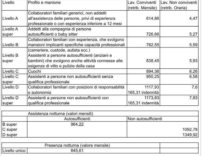 Ecco come aumenta la busta paga della colf www for Collaboratrici domestiche contratto