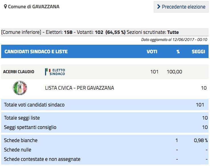 Gavazzana